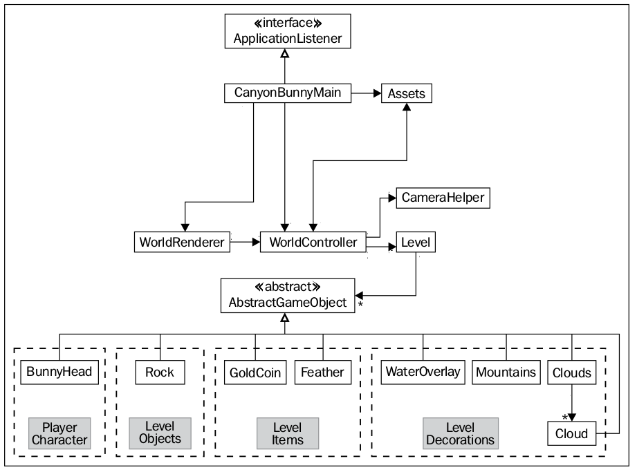 Cs 328 introduction to computer game development class diagram for a gdx game ccuart Image collections