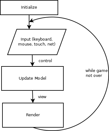 CS 328 Introduction to Computer Game Development