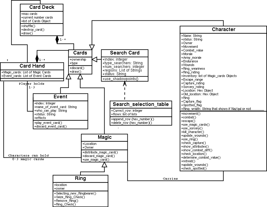 class diagrams examples closer to home - Types Of Software Diagrams