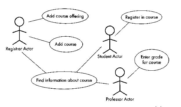 Cs 383 software engineering there are three actors registrar student professor and there are five use cases the find information about course use case is vague and probably the ccuart