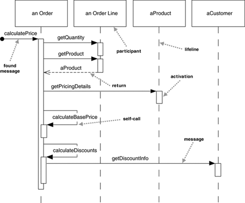 Cs 383 software engineering in the following example from c jump what variations on the sequence diagram notation do you detect are they understandable ccuart Images